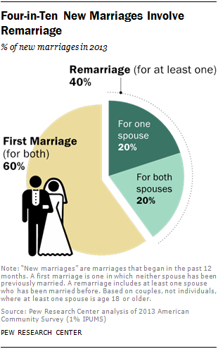 an analysis of the leading causes of marital disruption and divorce These key statistics present some of the most relied-upon findings from the national survey of family growth leading current divorce and marital disruption.